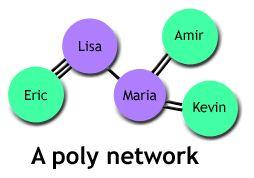A Polyamory Network